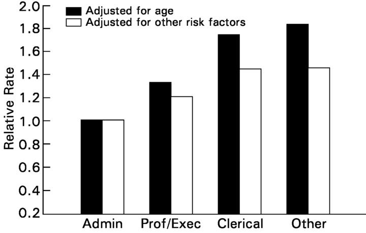 الرسمة 2: عامل خطر في الميل الاجتماعي معدل في الوفاة جراء أمراض القلب التاجية، وايتهول بعد 25 سنة من المتابعة.